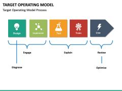 Target Operating Model Powerpoint Template Sketchbubble Target Operating Model Powerpoint Template