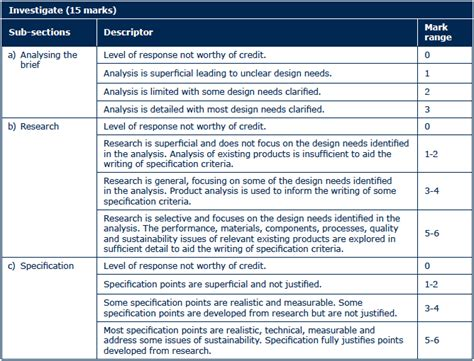 design lab rubric ib assessment rubric high school design technology