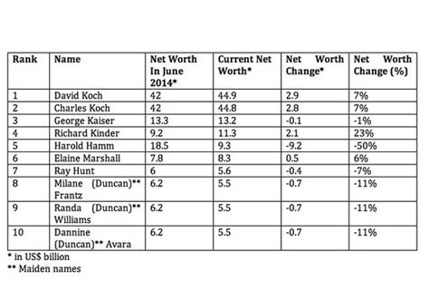 Top 20 Richest In Entertainment The Superficial Because Youre by 10 Richest Tycoons In America Marketwatch