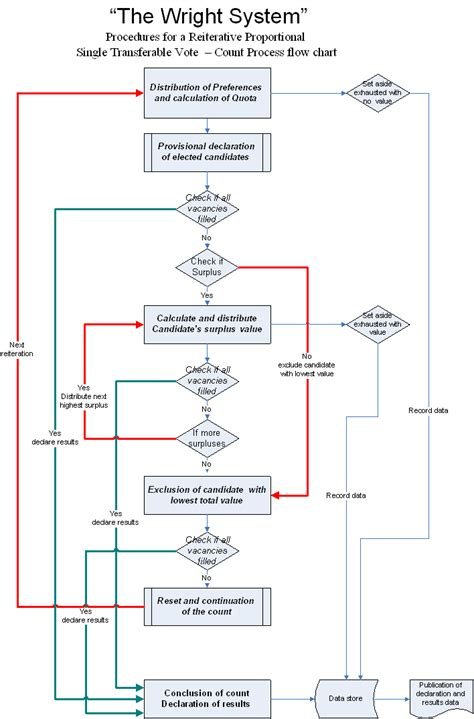sistem flowchart file the wright system flow chart png wikimedia commons