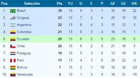 tabla de posiciones al finalizar la 30ma fecha tabla de per 250 vs uruguay 191 qu 233 resultados le convienen a la