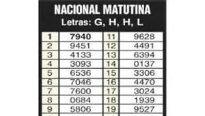 quiniela de anoche la nocturna quiniela nacional y provincia share the knownledge