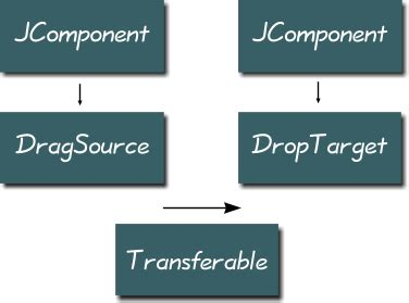 swing drag and drop drag and drop in java swing manwhocodes