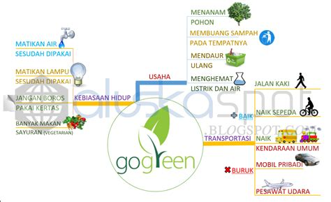 cara membuat mind map di ppt aluska