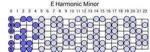 Melodic Minor Scales » Home Design 2017