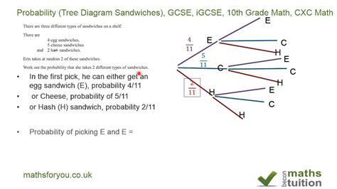 how to make a tree diagram in math probability tree diagram sandwiches gcse igcse 10th