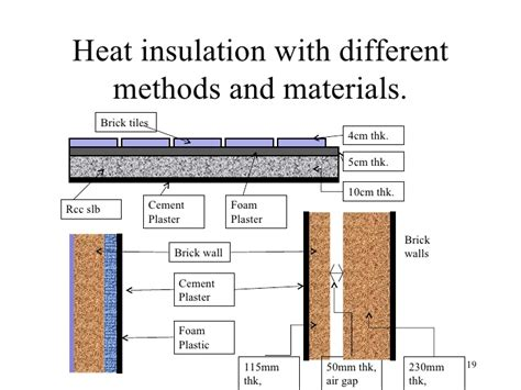 Insulating Door Curtain by Lecture Vi Const Tec V Thermal Insulation Of Buildings