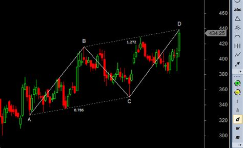 abcd pattern stocks abcd pattern stocks kscl asian paints and yes bank