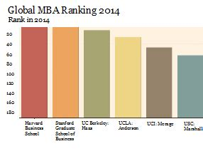 Business Today Mba College Ranking 2014 by Uci Business School Up On Ft Rankings Orange