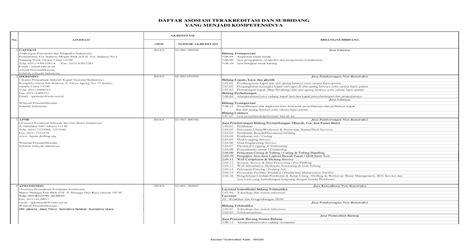 daftar asosiasi terakreditasi  subbidang asosiasi