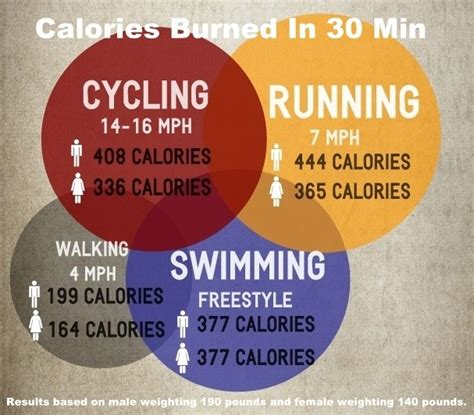how many calories does a how many calories do you burn running a mile how many of this how many of that