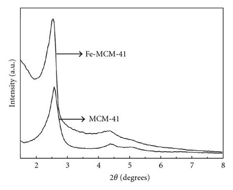 Xrd Pattern Mcm 41 | synthesis of fe mcm 41 using iron ore tailings as the
