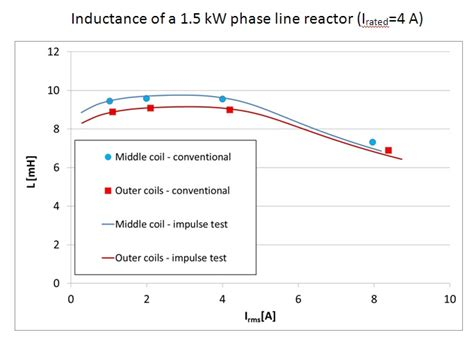 inductors quiz inductance pulse testing of three phase inductors