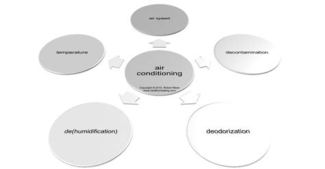 comfort cooling definition definition of air conditioning system grihon com ac