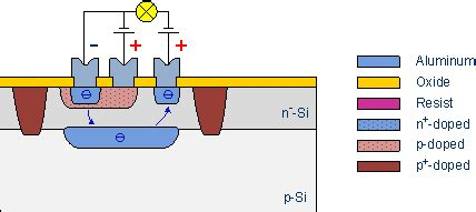 transistor layout bipolar transistors fundamentals semiconductor technology from a to z halbleiter org