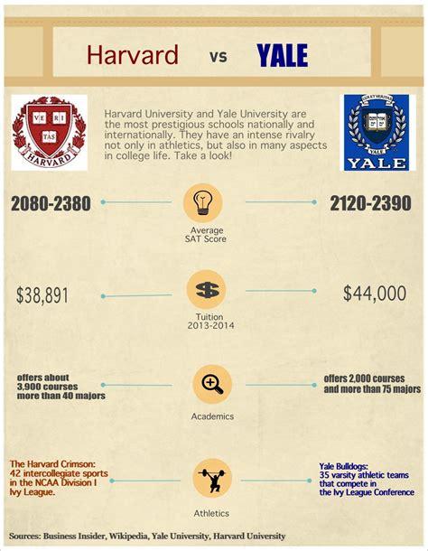 Yale Vs Harvard Mba by Harvard Vs Yale Casey So Hyeun Cho