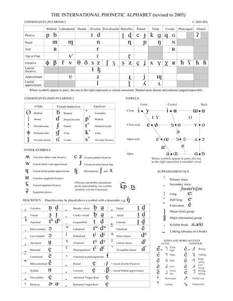 printable version of phonetic alphabet international phonetic alphabet chart printable