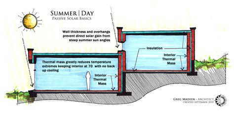 passive solar diagram passive solar energy diagram