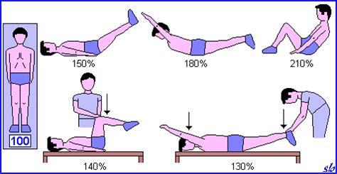 contrattura interno coscia colonna vertebrale