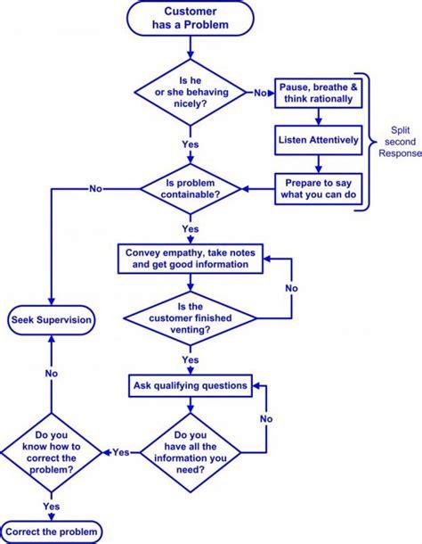 call center process flow diagram call center stress relief steve coscia customer