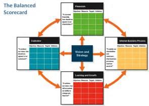 business score card business performance management balanced scorecards and the decision model azinta