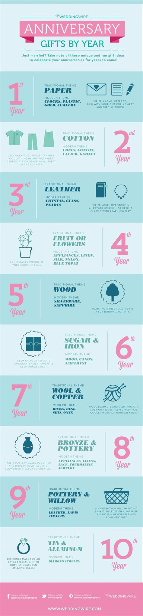 Wedding Anniversary Each Year by Did You That Wedding Anniversary Gifts Traditionally