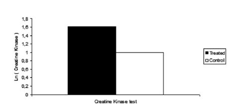 f creatine kinase total serum creatine kinase test normal results images frompo