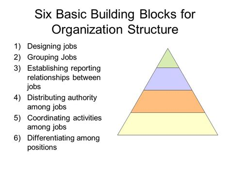 the basic building blocks of organizational structure mastering basic elements of organizing ppt video online download