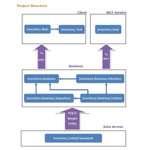 mvc layout hierarchy mathiarun s blog n tier architecture design using mvc