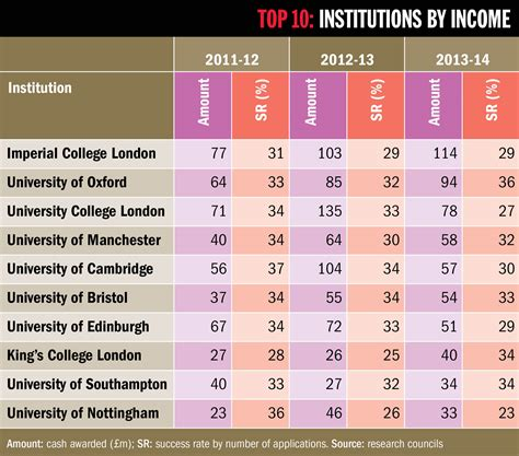 Mba Ranking Imperial College by Image Gallery Imperial College Ranking