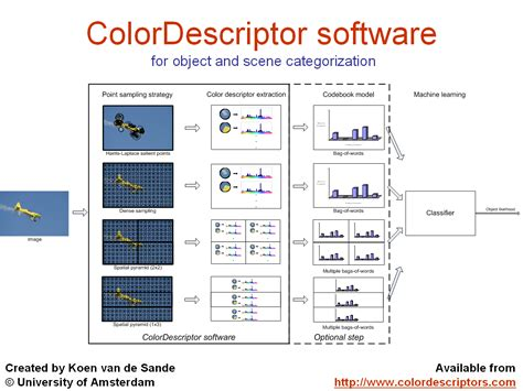 color pattern recognition software koen van de sande color descriptors including color sift