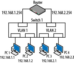 Switch Vlan 4 vlans and trunking packet guide to routing and