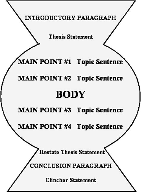 Essay Clincher Exles by Scholar Baker S Quot Keyhole Quot Structure For The Entire Essay Plus Innovations