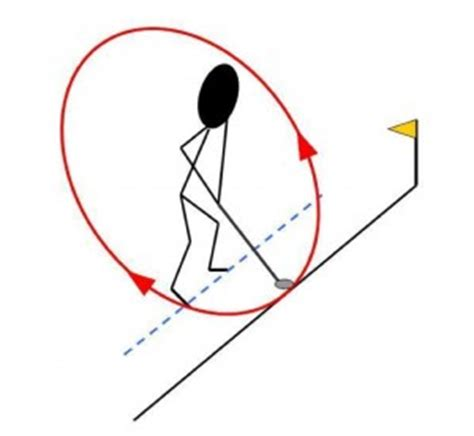 circular golf swing understand the swing is a circle stephen packer pga