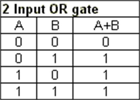 basic logic gates