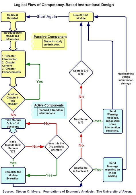 flowchart model myers competency based id flowchart design
