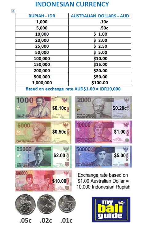 converter aud to idr bali exchange rate chart united states dollar usd to