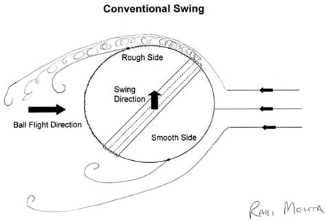 reverse swing tips the science of swing bowling cricket espn cricinfo