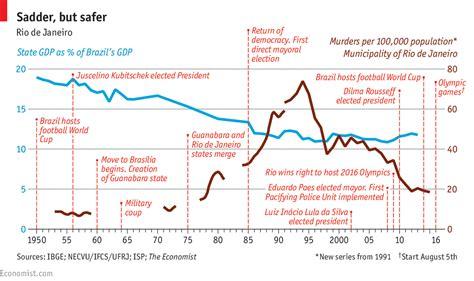Decline Of Mba Economist daily chart s decline the economist