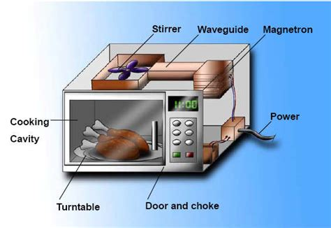 Toaster Oven Repair Parts Why You Generally Shouldn T Put Metals In The Microwave