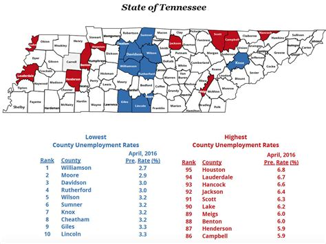 Unemployment Office Nashville Tn by Montgomery County Unemployment Rate Was 4 0 Percent In