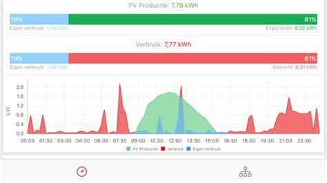 lening zonnepanelen overijssel duurzaamheidslening overijssel voor zonnepanelen