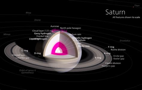 density saturn how dense are the planets universe today
