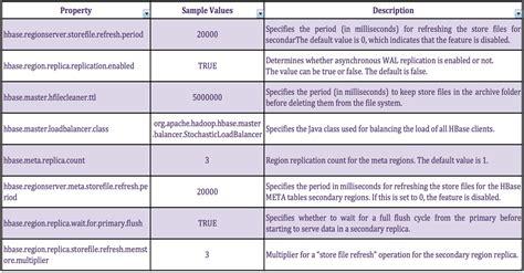 how to create table in hbase hbase read ha hadoop dev