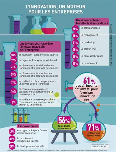 infographie l innovation un moteur pour les entreprises
