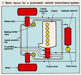Basic Car Brake System Hydrostatic Transmission For Road Vehicles Has Low Losses