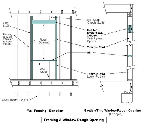 window framing diagram foundation problem house remodeling decorating