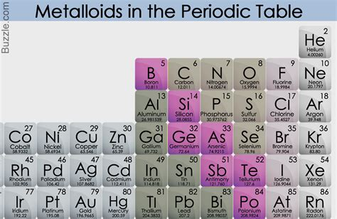 Metalloids Are Located Where On The Periodic Table by We Bet You Didn T The Incredibly Versatile Uses Of
