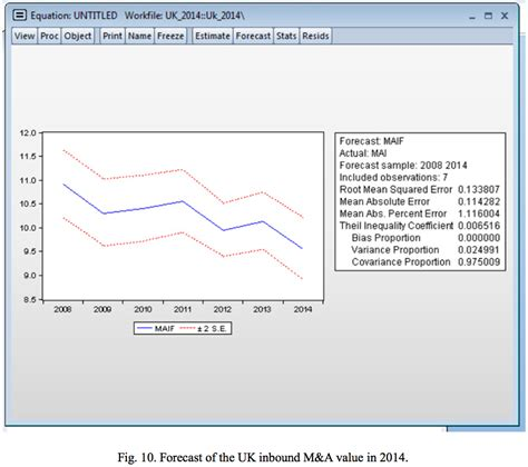 figure value figure 10 forecast uk inbound m a value in 2014