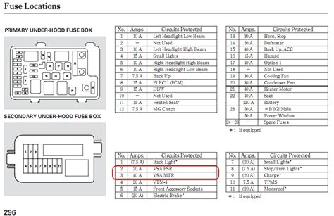 honda ridgeline fuse box diagram 2013 2018 2017 also panel wiring diagrams 2012 2010 explained where is the vsa fuse located honda ridgeline owners club forums intended for honda odyssey